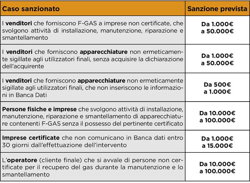 sanzioni fgas